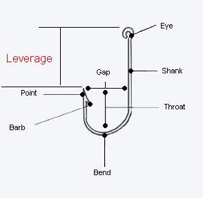Diagram of parts of the fishing hook